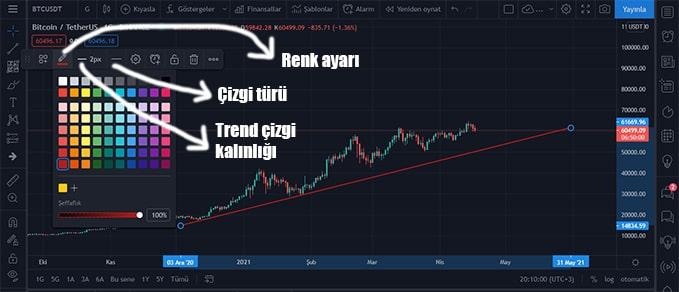 tradingview trend çizimi