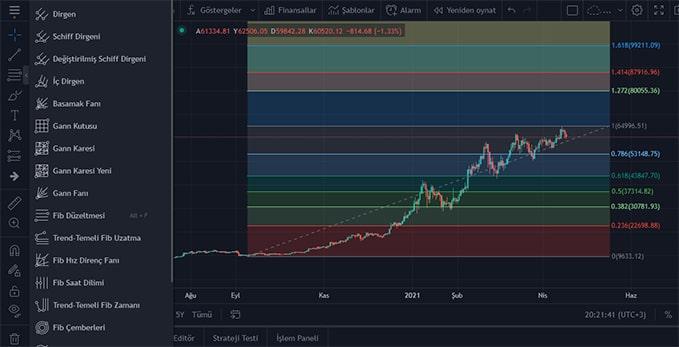 tradingview fibonacci çizimi